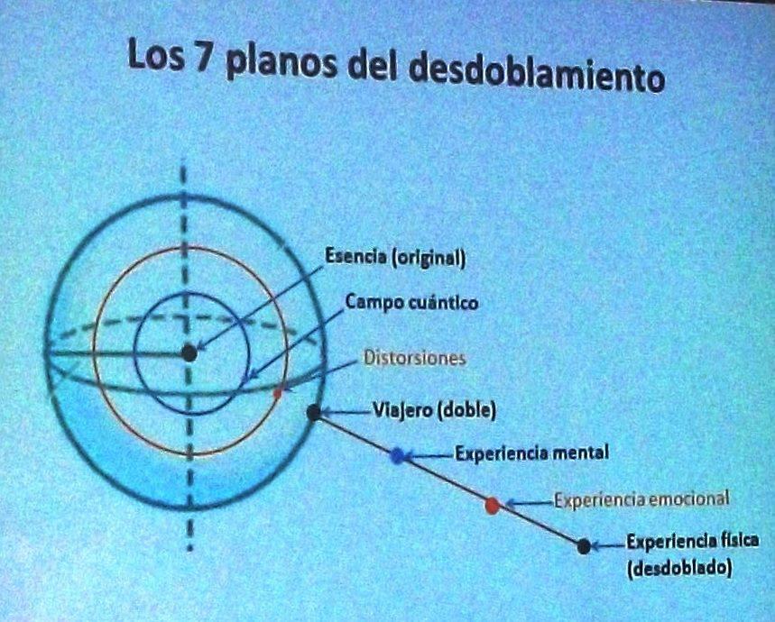 Planos esféricos